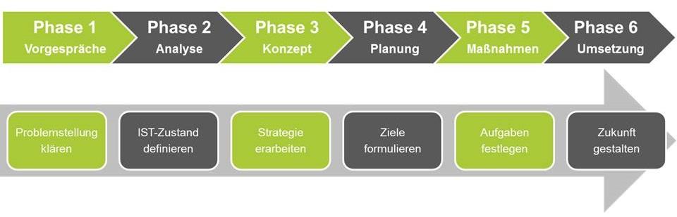 business development - Beratung mit der business elf - Managementberatung - Unternehmensberatung