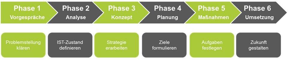Management Beratung aus Osnabrück - Management, Führung & Fußball