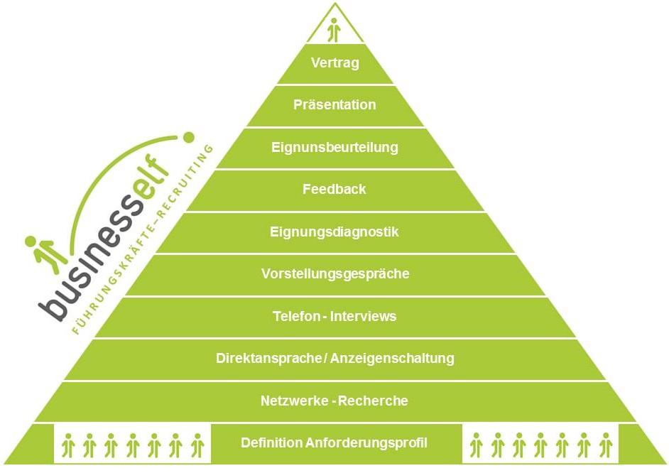 Führungskräfte - Recruiting Prozessablauf