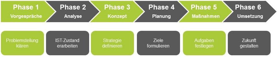 Prozessablauf der Strategieberatung der business elf - Managementberatung