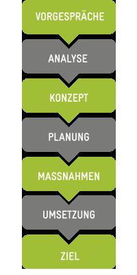 business elf - Managementberatung und Strategieberatung