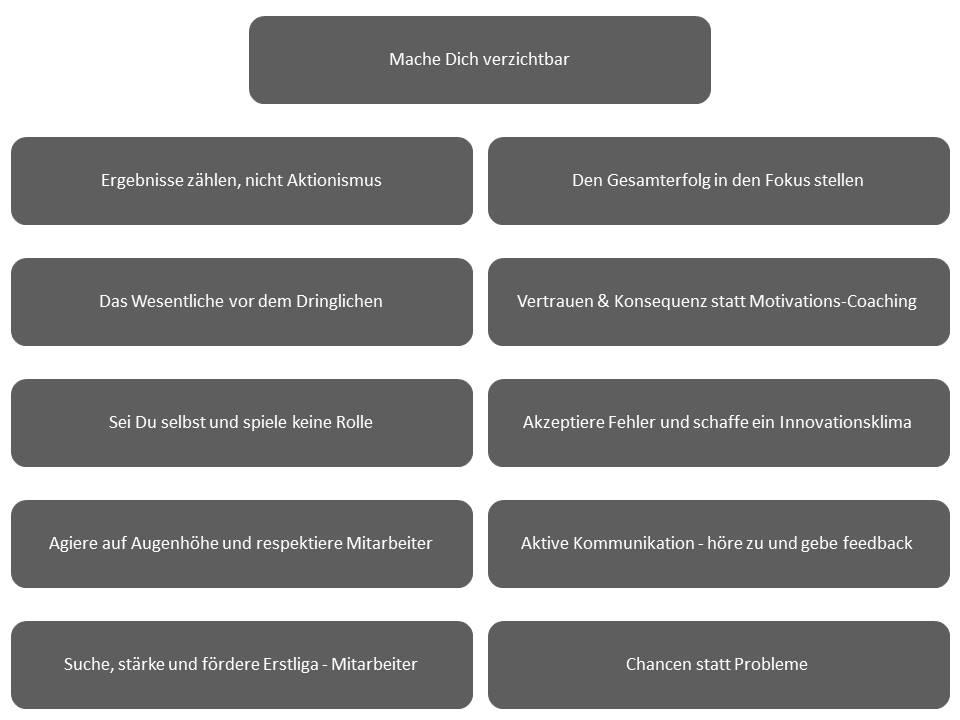 FÜHRUNG 11.0 - Optimale Führung im Unternehmen - Spielregeln erfolgreicher Unternehmens- und Mitarbeiterführung für optimale Zusammenarbeit