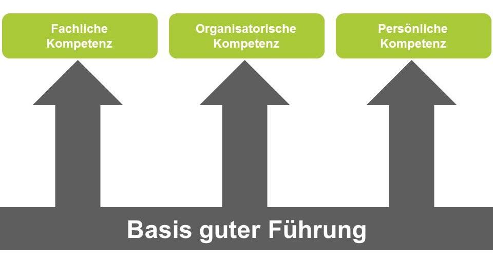 FÜHRUNG im Unternehmen verbessern - Gute Führung braucht Kompetenz - Zusammenarbeit steigern
