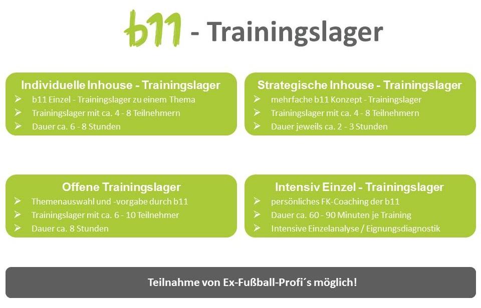 Führung 11.0 - Trainingslager der business elf - Managementberatung - Führung im Unternehmen verbessern