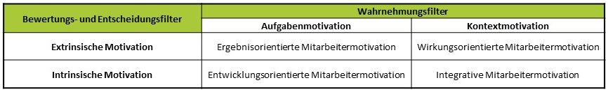vier Motivationsformen der Mitarbeitermotivation