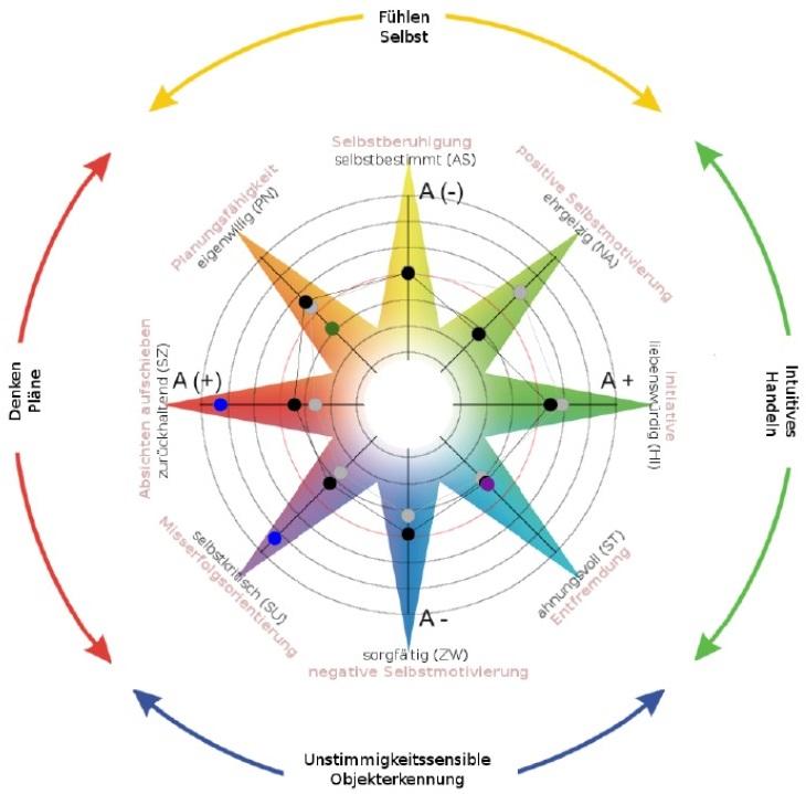 360-Grad Feedback und Potenzialanalyse mit TOP EOS Diagnostik Stile und Selbststeuerung