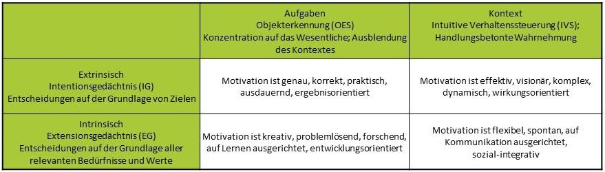 Motivation von Mitarbeitern - Motivationstypen und die PSI-THeorie nach Prof. Kuhl