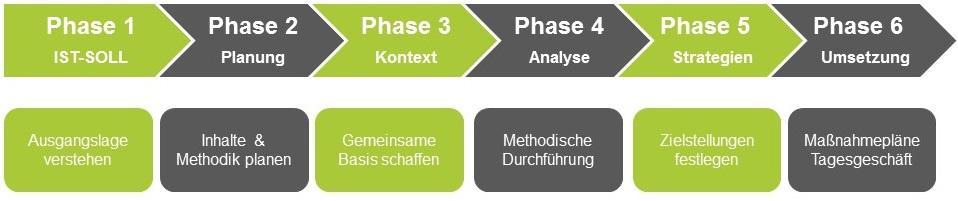 Strategieentwicklung und Strategie workshops