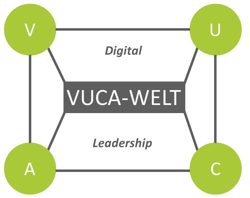 Digital Leadership Vernetzung VUCA-Welt