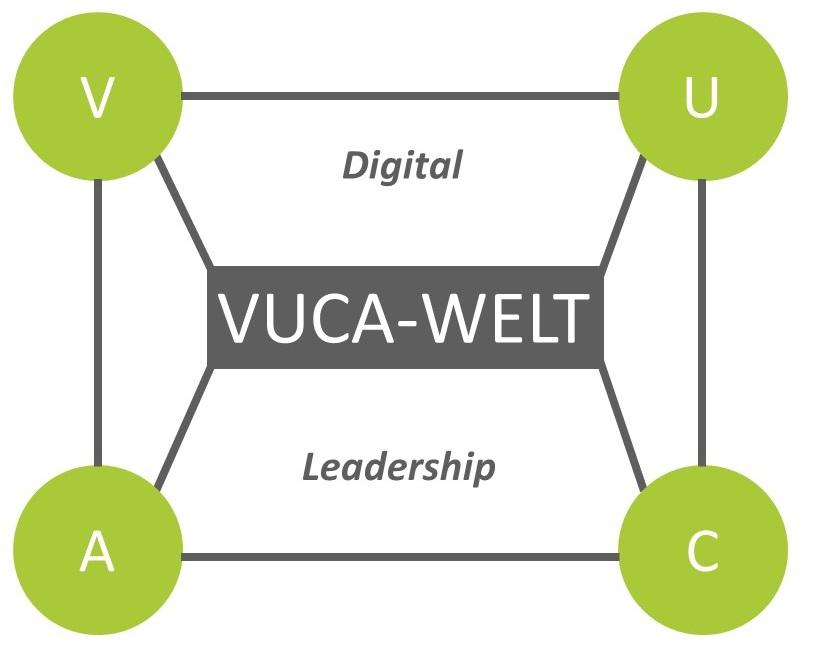 Digital Leadership Vernetzung VUCA-Welt