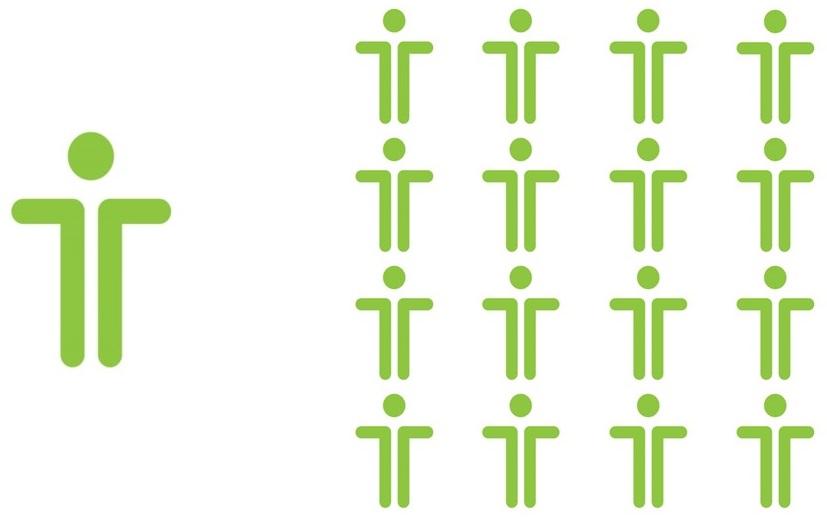 Multiplikationsfaktor der Führung