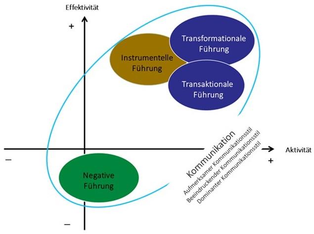 Integrative transformationale und instrumentelle Führung