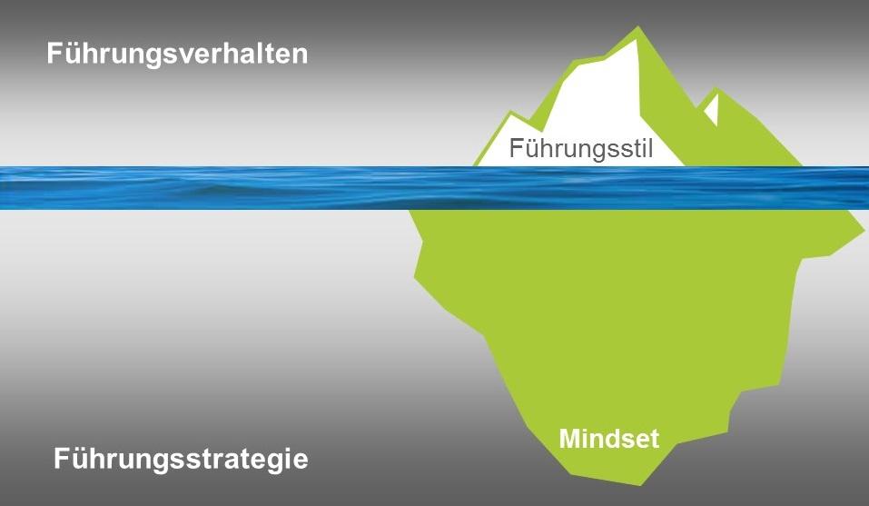 Der Leadership Iceberg und Modell Freiheit in Grenzen