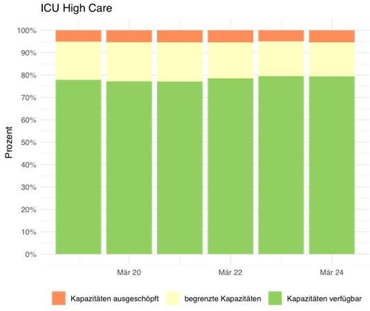 Auslastung Kliniken mit High Icu-Betten