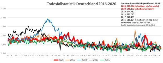 Sterbefallstatistik Deutschland bis 06.09.20