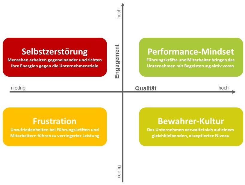 Change Management und Performance Kultur