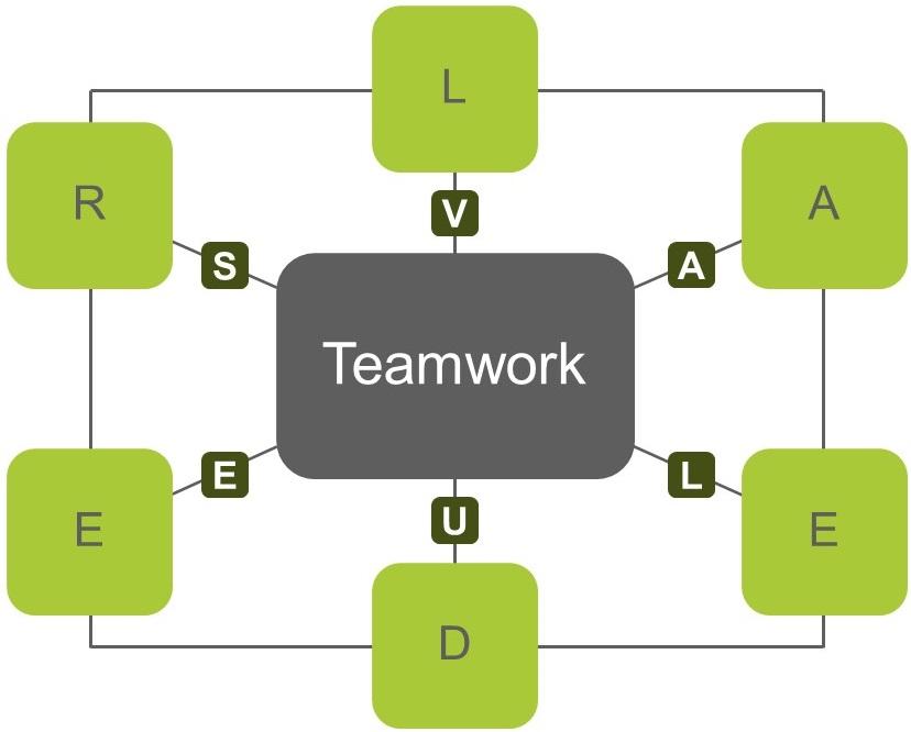 Leadership Values Teamwork